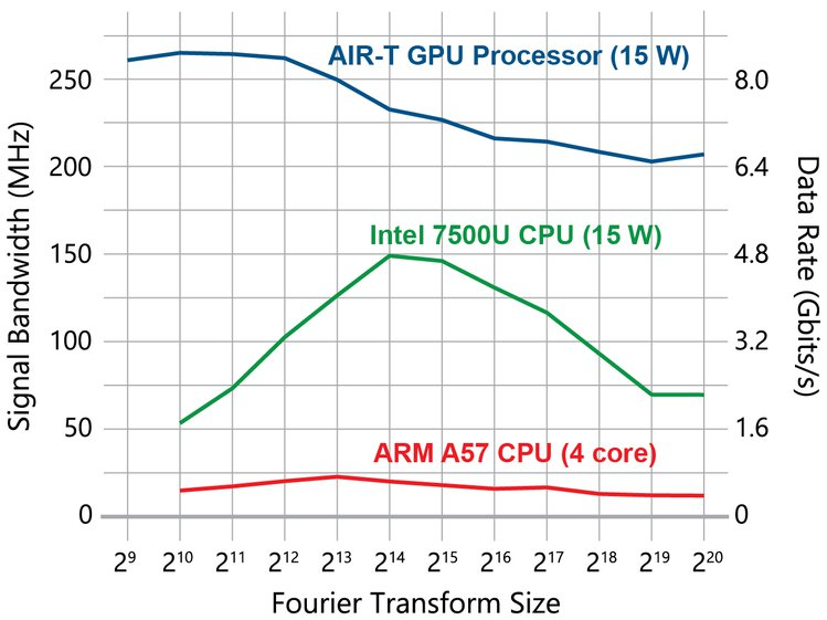 Artificial Intelligence Radio - Transceiver (AIR-T) | Crowd Supply