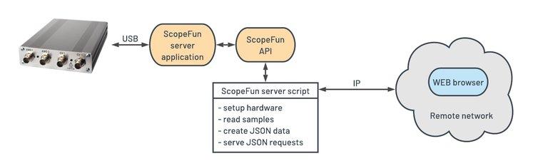 ScopeFun - Taking Measurements Remotely | Crowd Supply