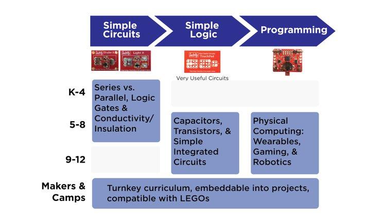 Very Useful Circuits | Crowd Supply
