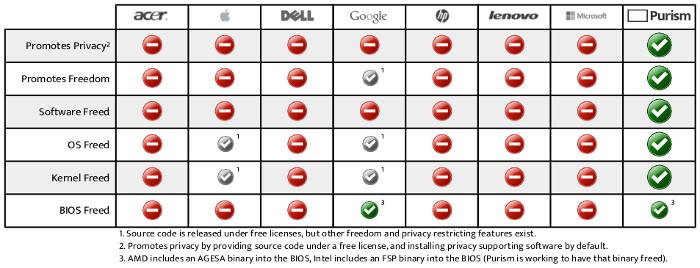Comparative Matrix