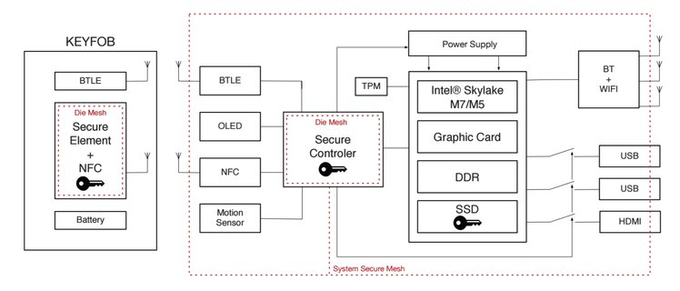 ORWL - Secure Microcontroller Details | Crowd Supply