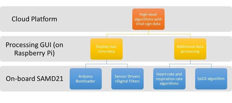 HealthyPi v3 - Software Architecture of the HealthyPi v3