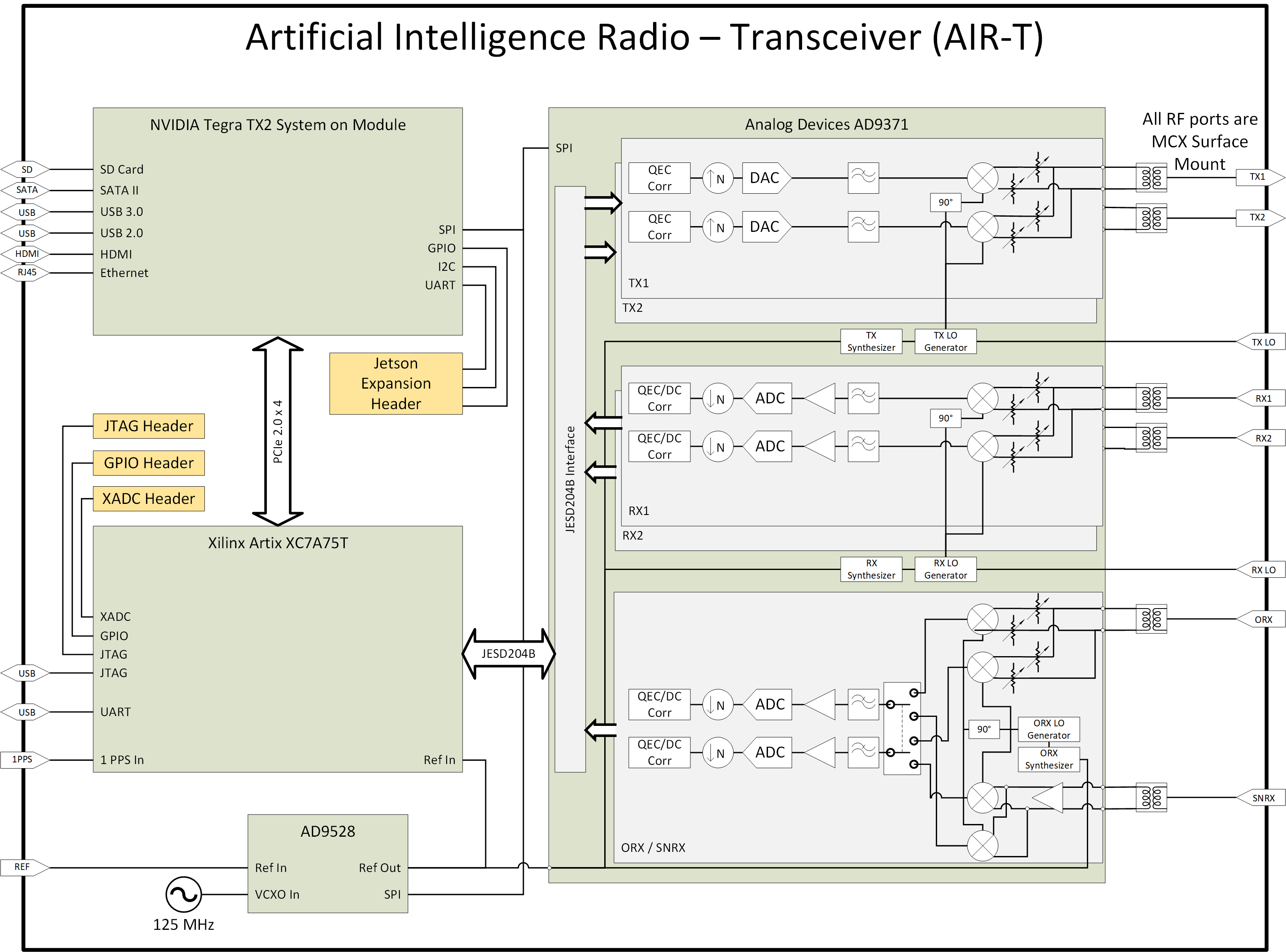 Artificial Intelligence Radio - Transceiver (AIR-T ... on bridge schematic, rs-232 schematic, sensor schematic, server schematic, mouse schematic, motor schematic, multiplexer schematic, cpu schematic, power schematic, balun schematic, camera schematic, modem schematic, audio schematic, rf probe schematic,