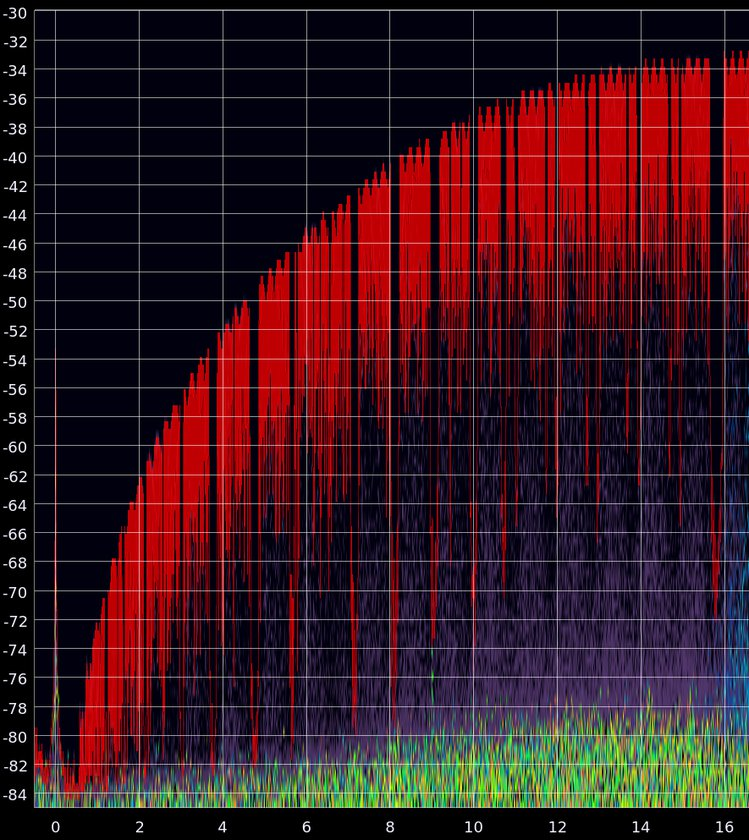 XTRX - RF Performance in the HF Band | Crowd Supply