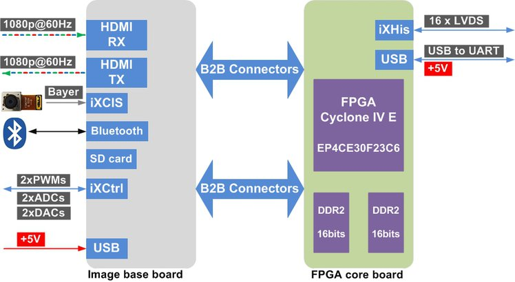 RggBer: FPGA-based Open Hardware for Image Capture and