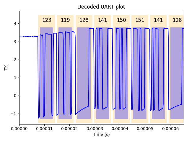 Haasoscope - Serial decoding | Crowd Supply