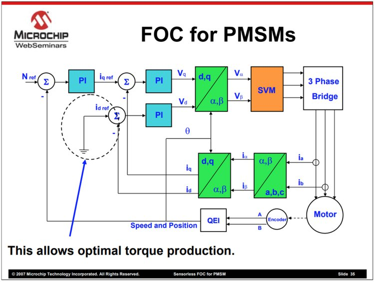 IQ Motor Module - Motor Commutation Comparison: FOC vs  FEC