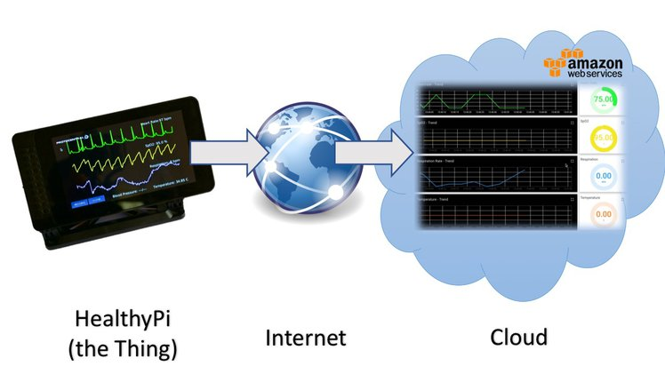 HealthyPi v3 - Taking Health Data to the Cloud: How and Why