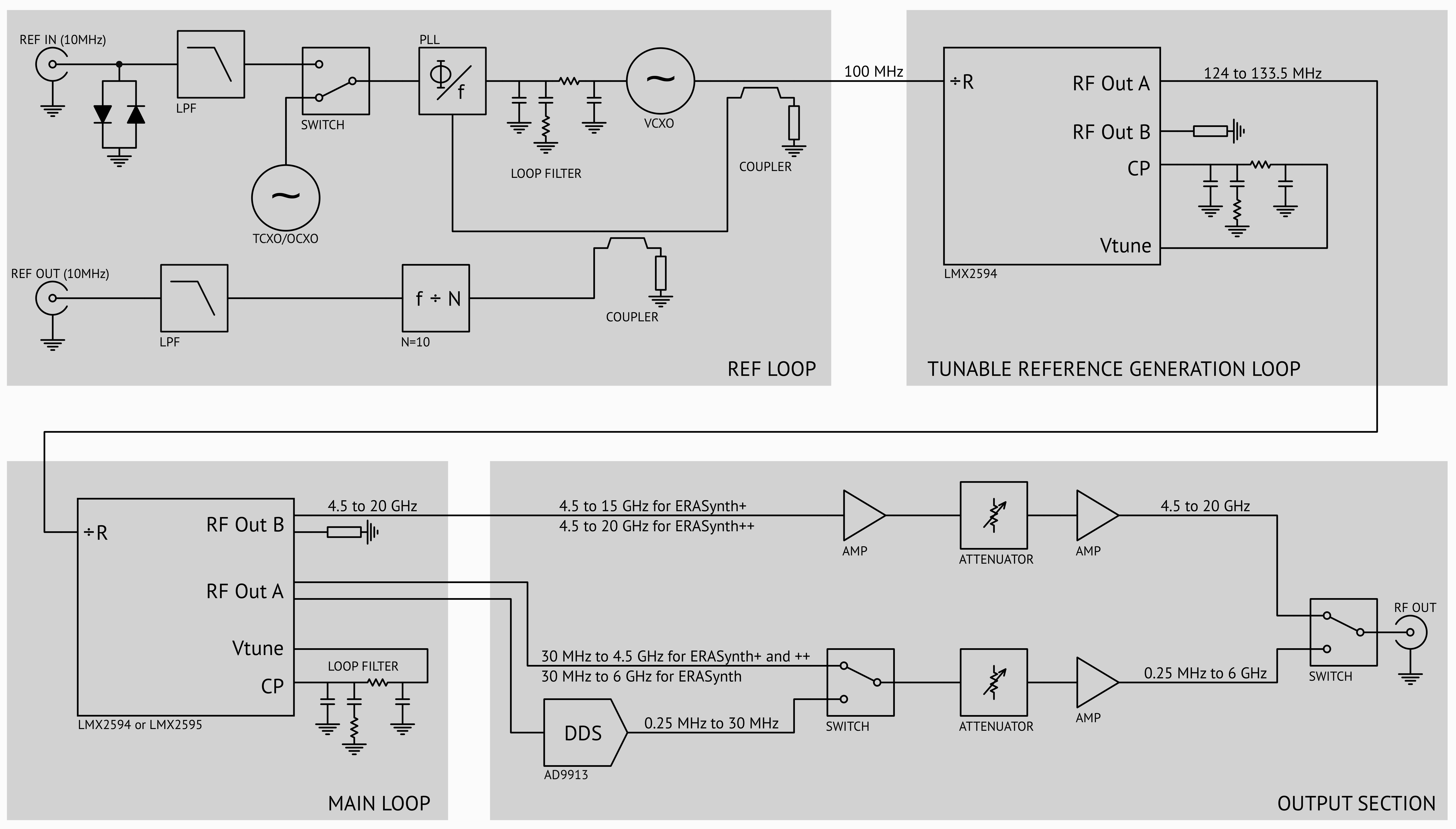 Erasynth Crowd Supply Circuit Schematics Other Signal Generator High Frequency Rev31 Block Diagram