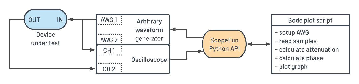 ScopeFun - Turning ScopeFun into a Bode Analyzer Using the