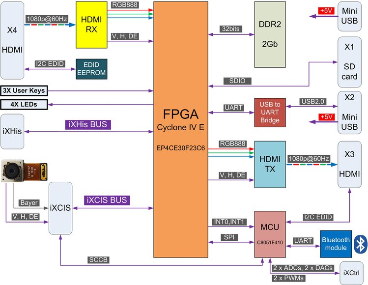 RggBer: FPGA-based Open Hardware for Image Capture and Processing