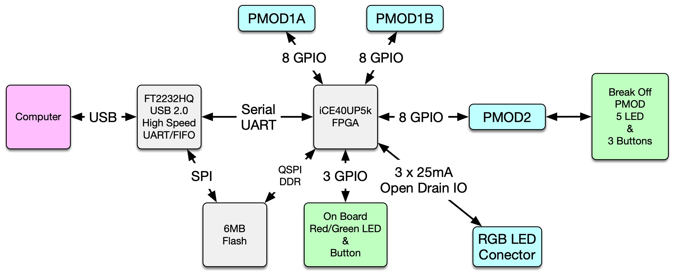 Icebreaker Fpga Crowd Supply Using Block Diagrams And Internal To Model The Physical Functional Diagram